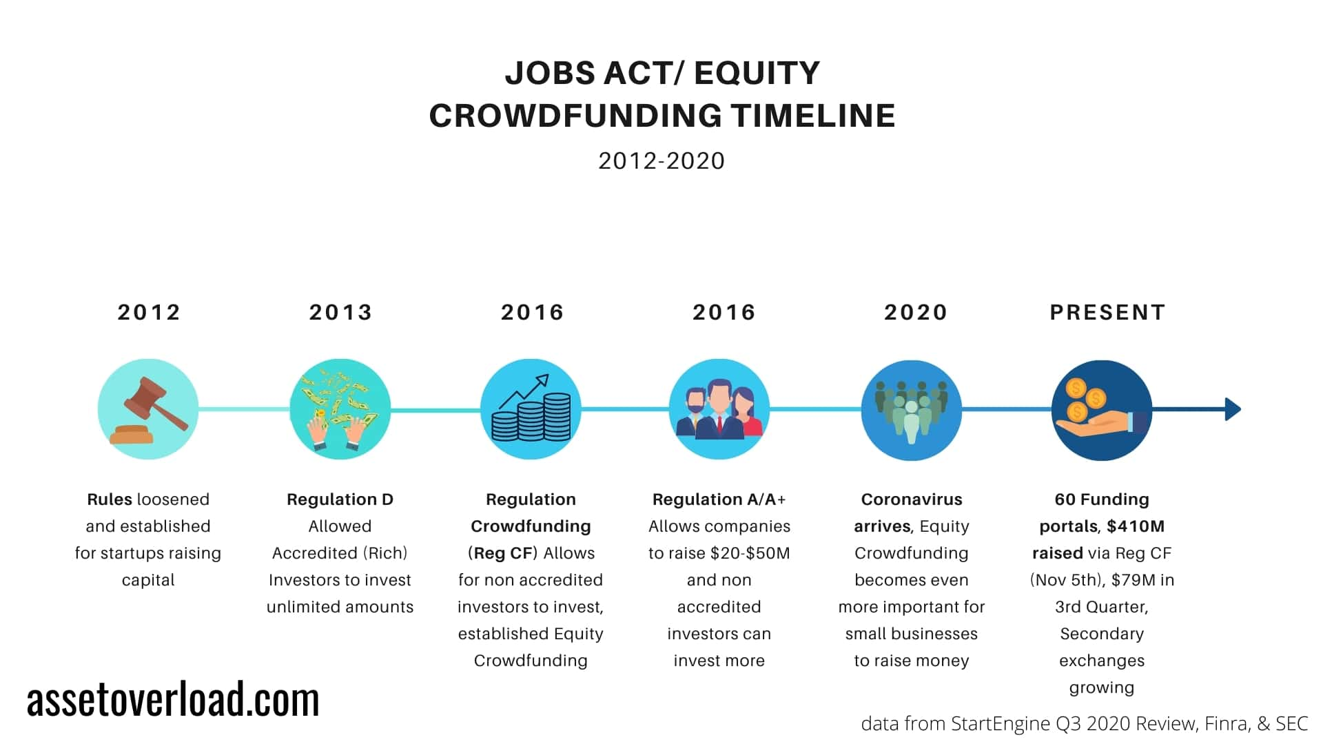 Jobs act and equity crowdfunding timeline from 2012 to 2020