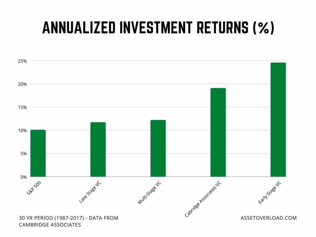 Equity Crowdfunding Returns