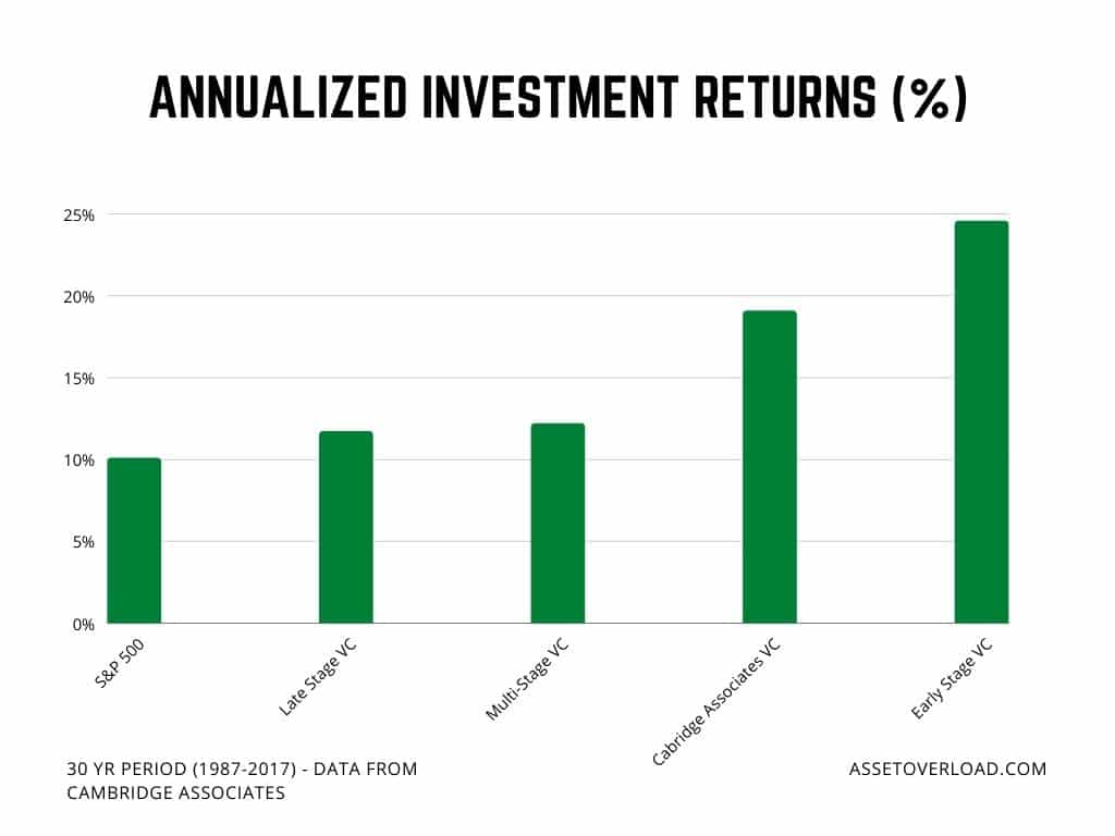 Annualized Investment Returns of Venture Capital and the Stock Market