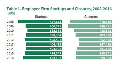 Startups opened and closed, 2008-2016 from the SBA